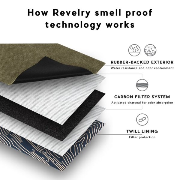 Revelry Amigo - Smell Proof Hip Pack